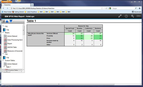 Ibm Spss For Faculty